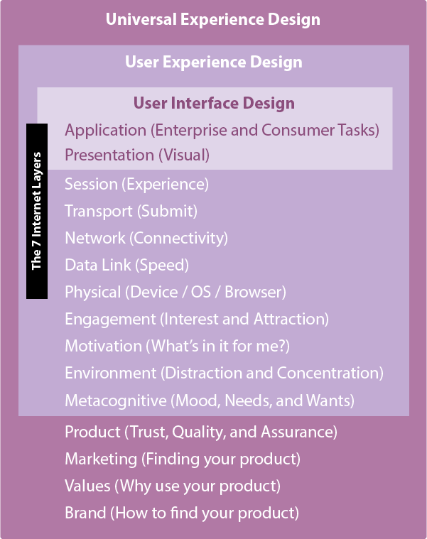User Interface Design is an element of User Experience Design, which is an element of Universal Experience Design